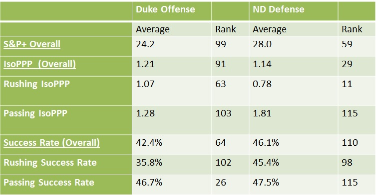 duke-offense