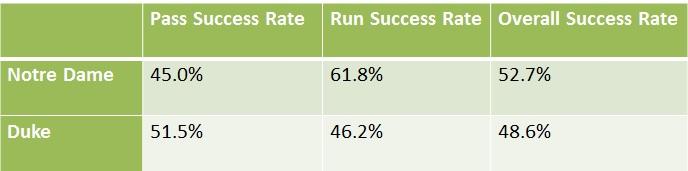 duke-success-rates