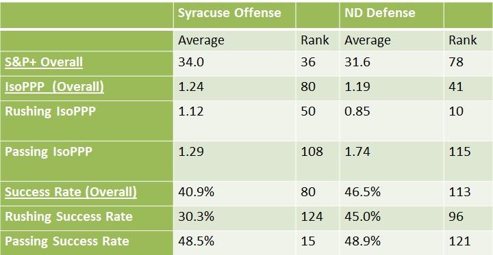 syracuse-offense