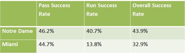 success-rates