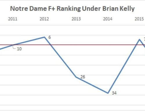 Where should the bar be set for Brian Kelly in 2017?
