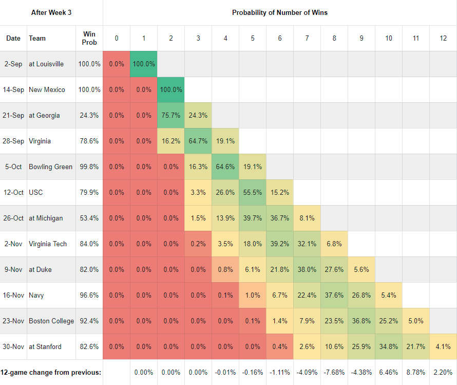 Notre Dame's 2019 Week 3 SP+ Win Probability Matric