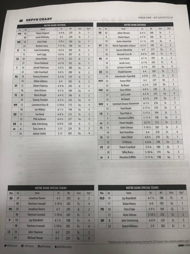 The 2019 Irish Football Depth Chart, Plus Stock Report ...