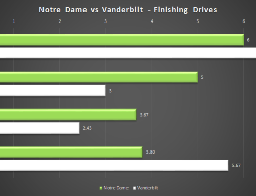 Advanced Stats Review: Vanderbilt