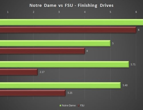 Advanced Stats Review: Florida State